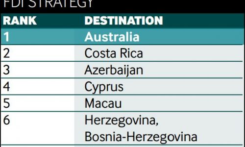 FDI Magazine: Herzegovina in the 6th place of the best tourism locations of the future